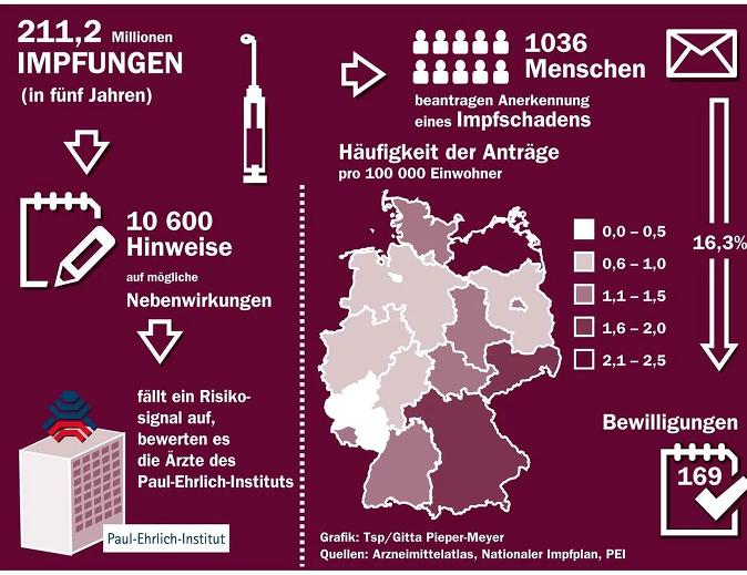 Impfschäden Deutschland